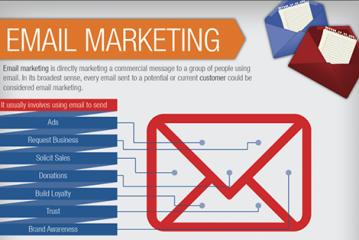 ارسال ایمیل های تبلیغاتی کماکان موثر در فروش